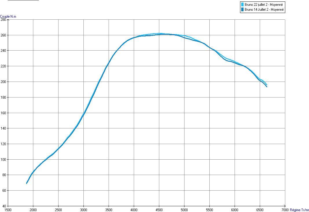 Resto / prepa de ma Super 5 GT Turbo AO - Page 31 Comparaison%2014%20-%2022%20juillet%20-%20couple